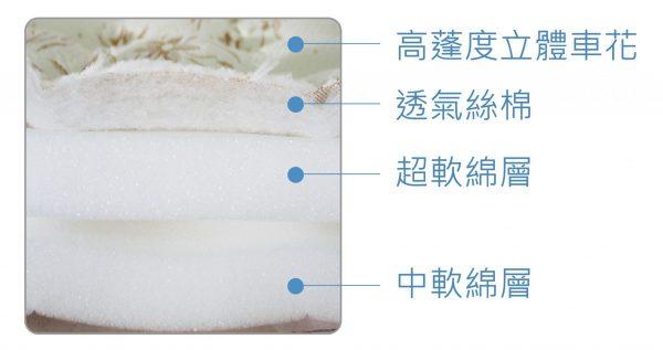 高蓬度立體車花與軟綿層
